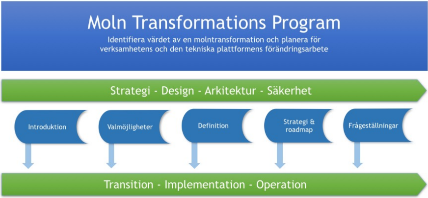 Cloud Transformation Program
